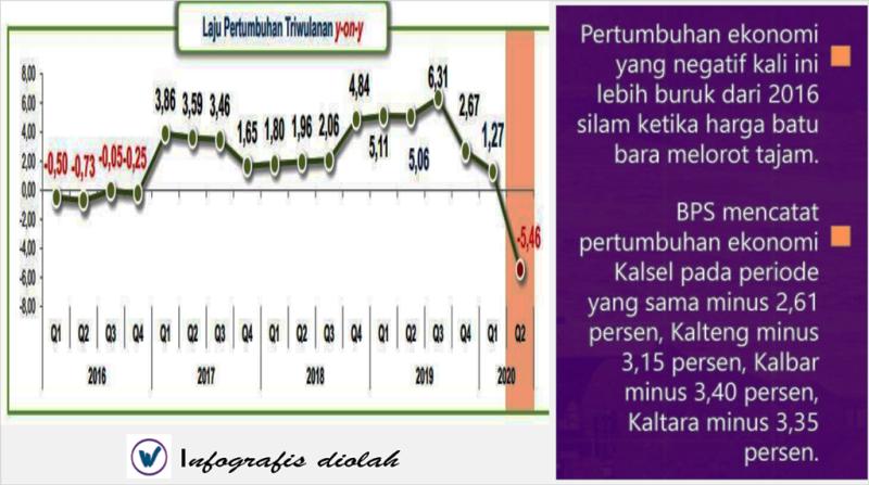 Pertumbuhan ekonomi Kaltim yang terpukul akibat Pandemi I Sumber kaltimkece.id