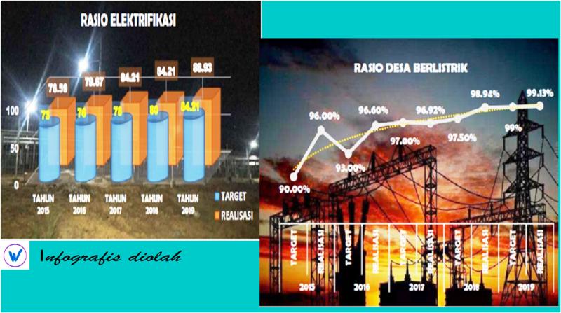 Infografis diolah I sumber data  niaga.asia