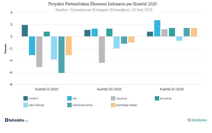Prediksi pertumbuhan ekonomi Indonesia dari lembaga ekonomi dunia  I katadata.co.id